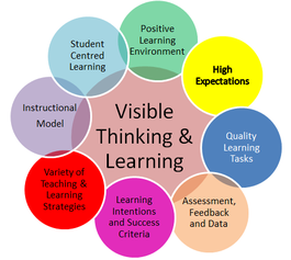"""Positive Attitudes and Dispositions to Learning - """"High Quality"""